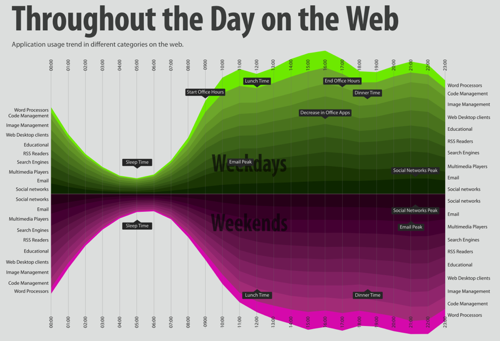 Day On The Web