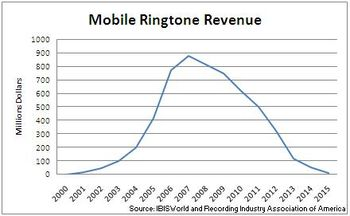 Ringtone chart