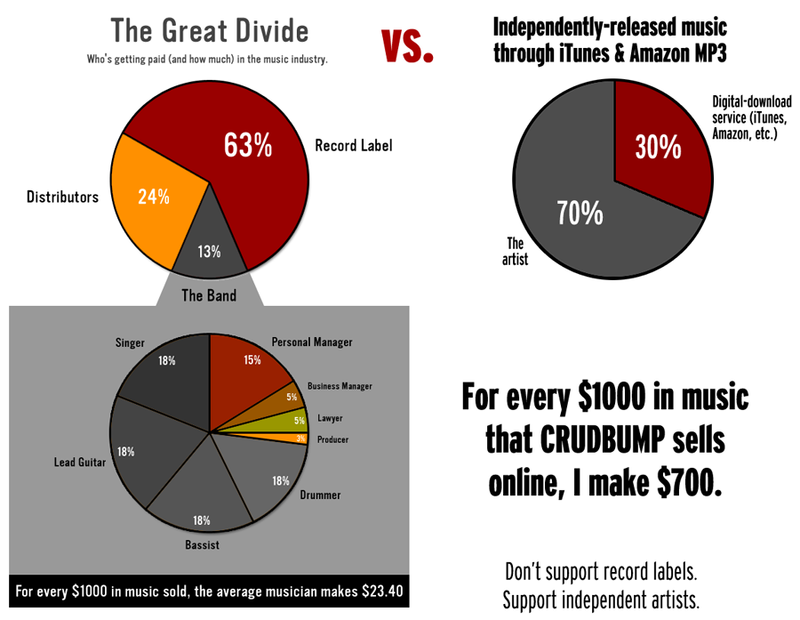 Record-label-vs-indie-release