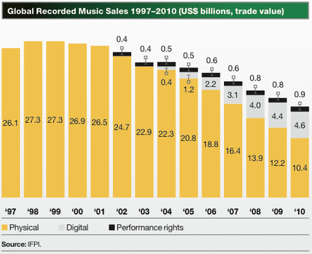 Ifpi-global-music-industry-revenue-o