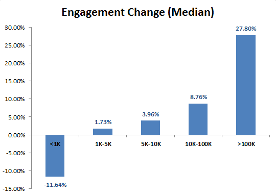 Engagement_change_by_fans