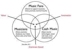 image from blog.cashmusic.org