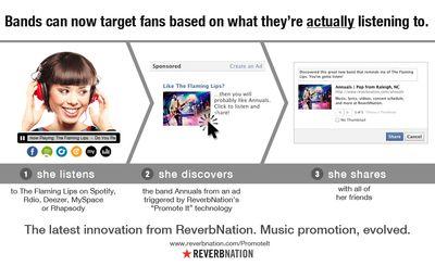 Promote_It_ReverbNation