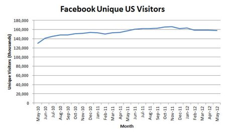 Facebook-unique-visitors-drop_610x364