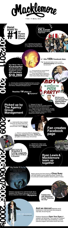 Macklemore Career Timeline