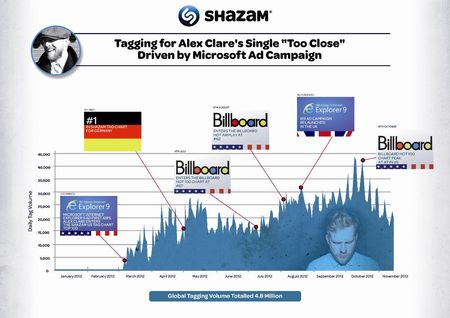 image from www.shazamers.com