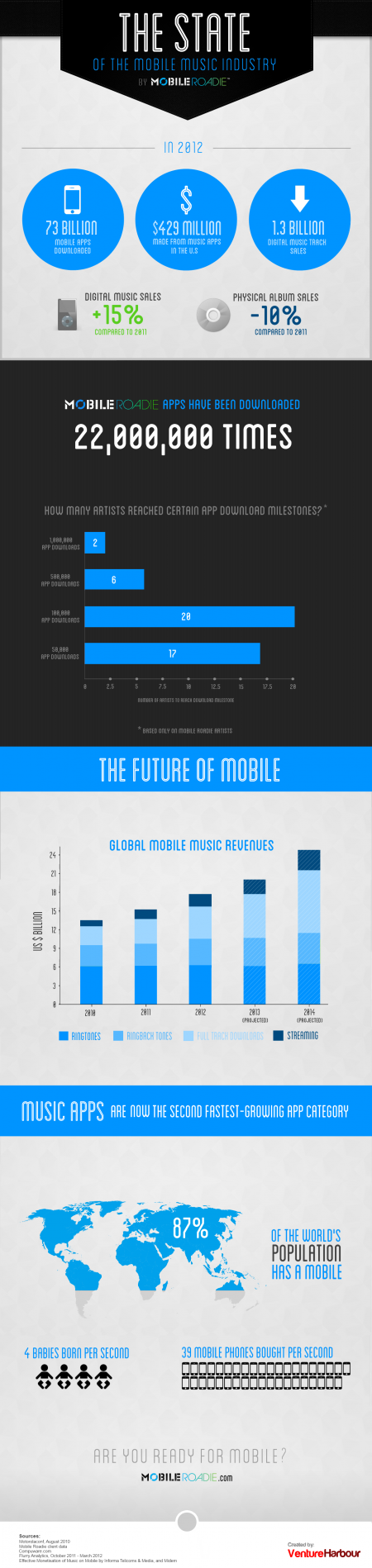 State-of-mobile-music-infographic