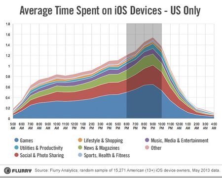 Average-time-spent-on-ios-devices