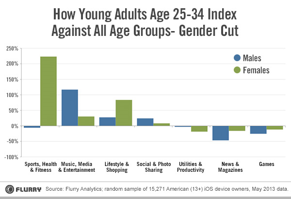 How-millennial-males-and-females-use-mobile-mobile-apps