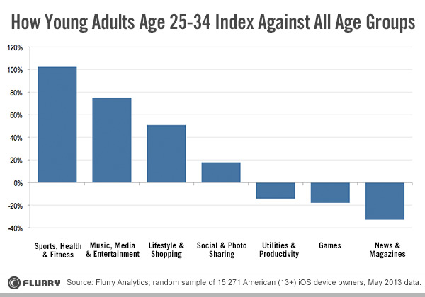 How-millennials-use-mobile-music-apps
