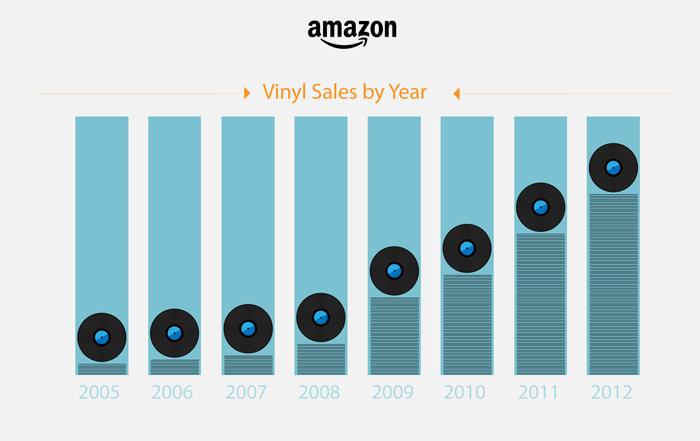 Amazon-uk-vinyl-sales