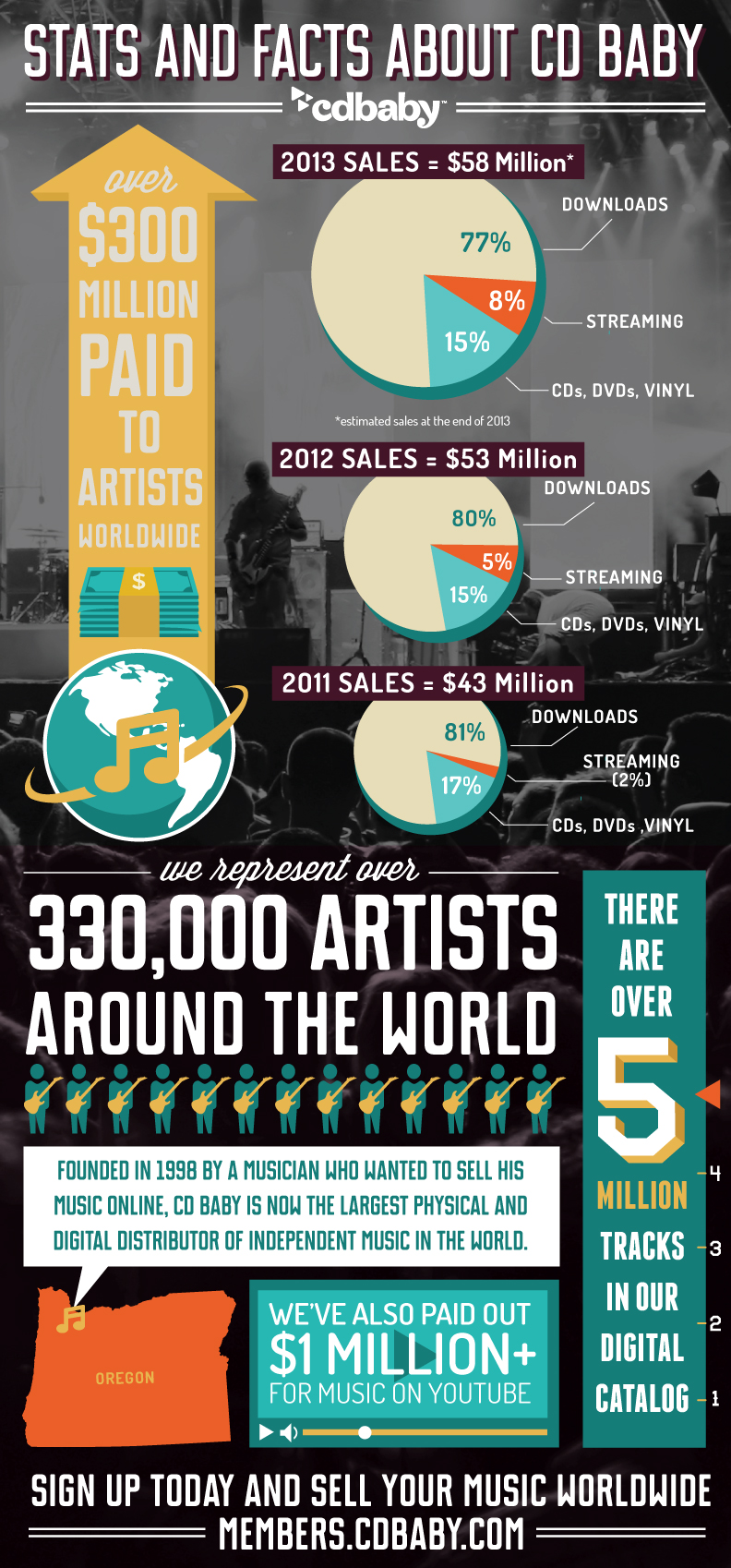 CDBaby-Infographic_FINAL