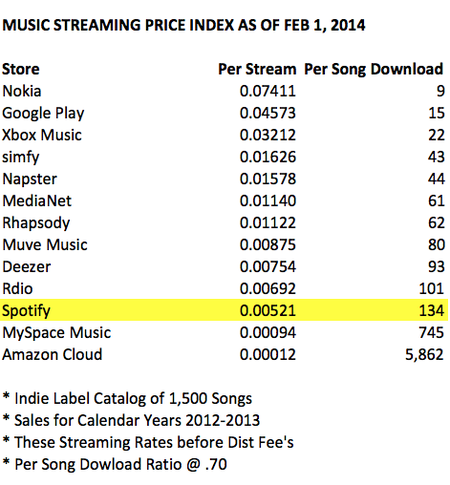 Music-streaming-price-index