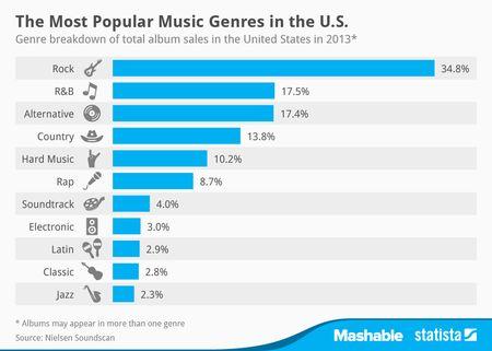Album_sales_in_the_US_by_genre_n