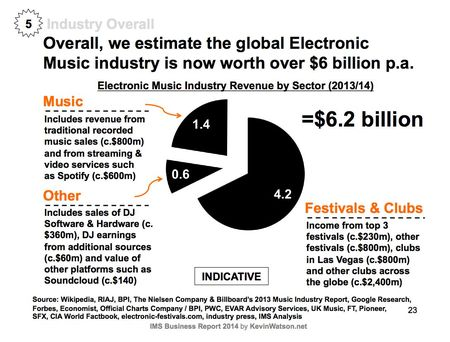 Electronic-music-industry-worth