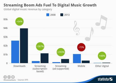 Statista-Infographic_2061_digital-music-growth-