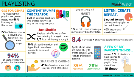 MusicWatch Playlisting Infographic 2016 08 Final-page-001
