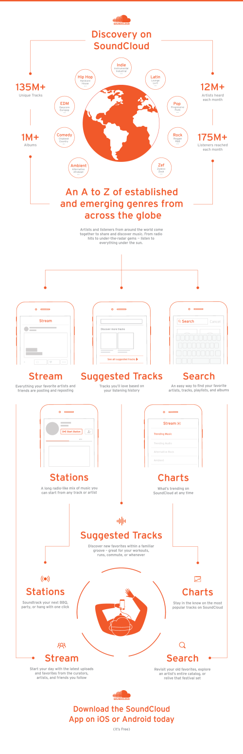 SoundCloud Discovery Graphic