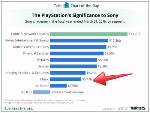 Sony Corp revenue
