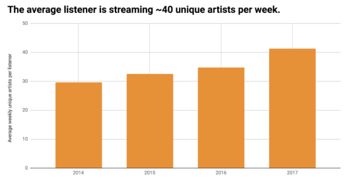 Spotify Avereage Listener Streaming