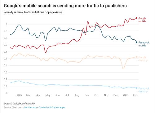 Google vs Facebook traffic