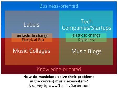 Music World's Infrastructure-