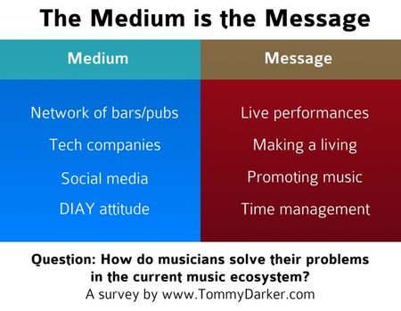 Today - Medium is the Message-