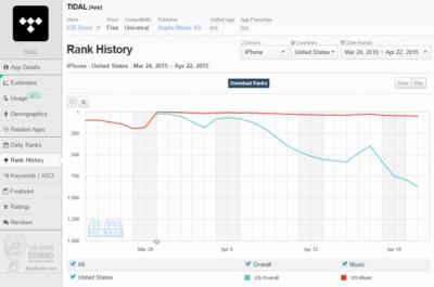 TIDAL   iOS Store Rank History   App Annie
