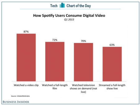This chart explains why Spotify added video   Business Insider India