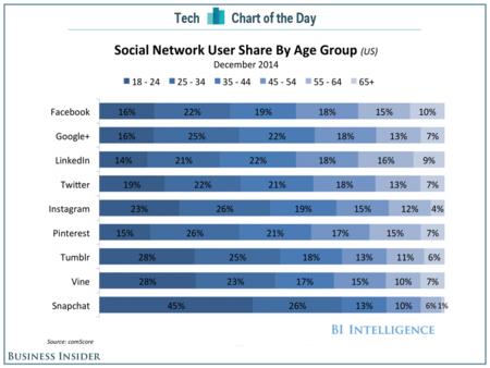 social media by age