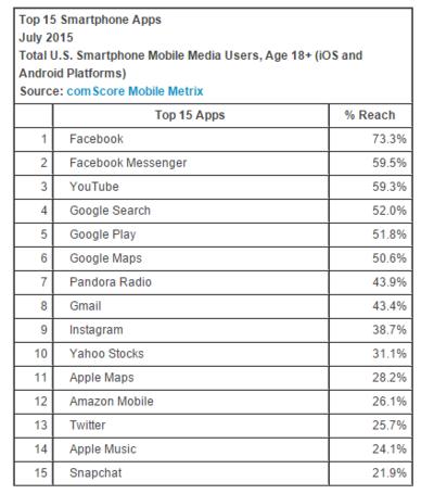ComScore Reports July 2015 U.S. Smartphone Subscriber Market Share   comScore  Inc