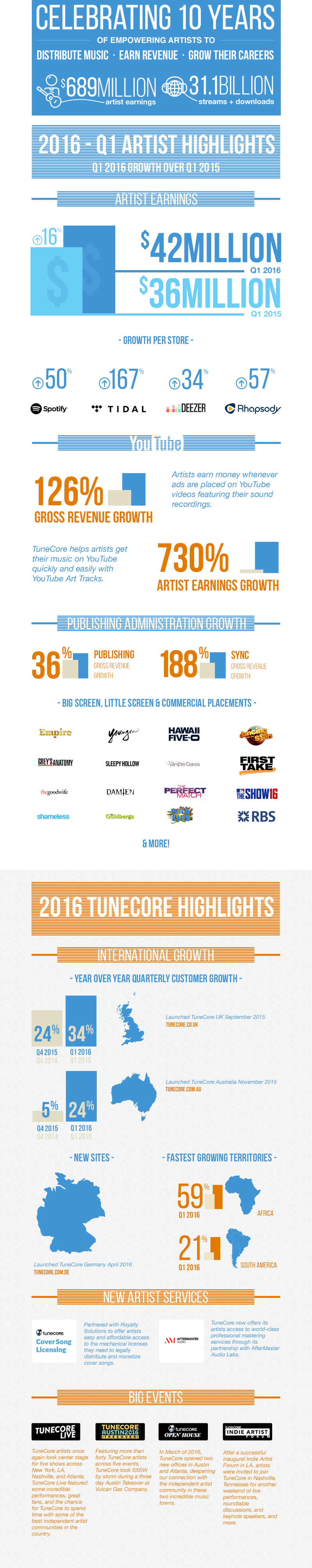 image from www.tunecore.com