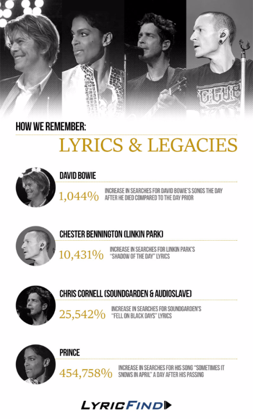 09_1117_Infographic_LyricsAndLegacies