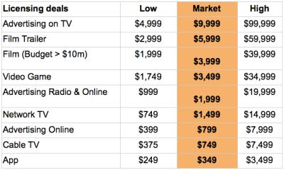 Music Licensing Deals