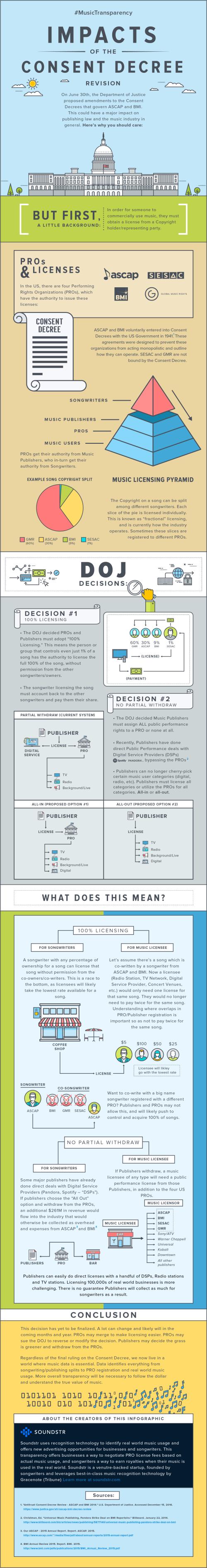 Soundstr_Consent_Decree_Infographic