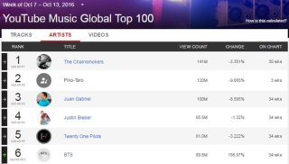 Updated Youtube Music Charts Launches In 44 Countries Hypebot