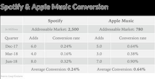 spotify vs Apple Conversions