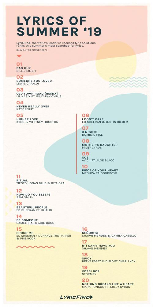 Lyrics-of-Summer-19_Infographic-min