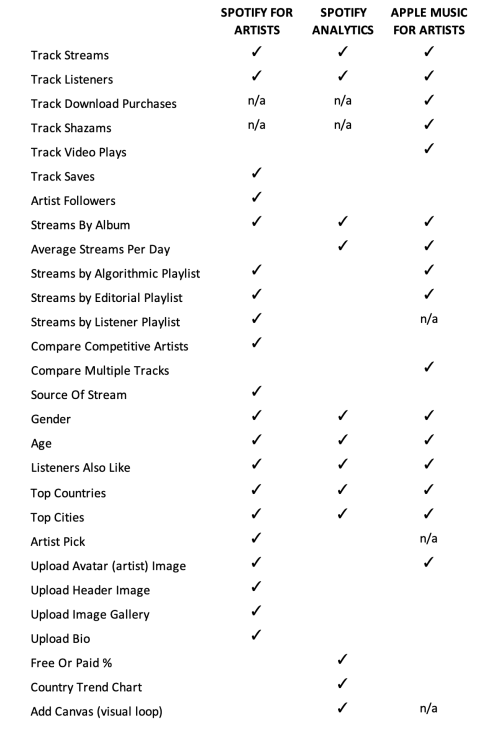 Spotify For Artists vs Apple Music For Artists