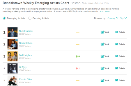 Bandsintown Boston Artist Charts